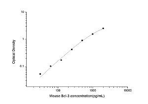 Mouse Bcl-3(B-cell Lymphoma/Leukemia 3) ELISA Kit