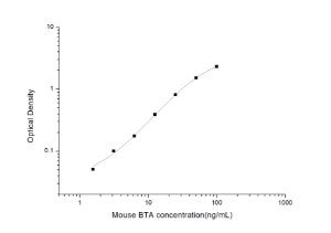 Mouse BTA(Bladder Tumor Antigen) ELISA Kit