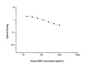Mouse BNP(Brain Natriuretic Peptide) ELISA Kit