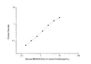 Mouse BRAK/CXCL14(Breast and Kidney Expressed Chemokine) ELISA Kit