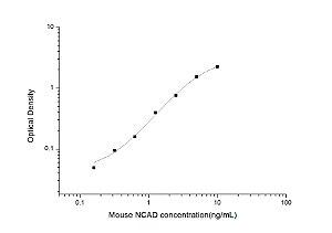 Mouse NCAD(Neural Cadherin) ELISA Kit