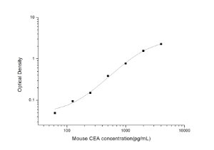 Mouse CEA(Carcinoembryonic Antigen) ELISA Kit