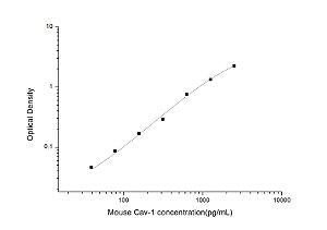 Mouse Cav-1(Caveolin-1) ELISA Kit