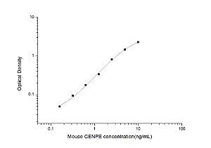 Mouse CENPE(Centromere Protein E) ELISA Kit