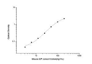 Mouse CP(Ceruloplasmin) ELISA Kit