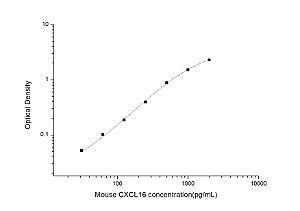 Mouse CXCL16(Chemokine C-X-C-Motif Ligand 16) ELISA Kit