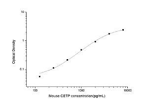 Mouse CETP(Cholesteryl Ester Transfer Protein) ELISA Kit