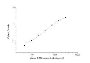 Mouse CD30(Cluster of differentiation 30) ELISA Kit