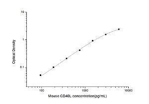 Mouse CD40L(Cluster of Differentiation 40 Ligand) ELISA Kit