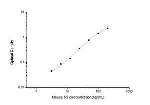 Mouse F5(Coagulation Factor Ⅴ) ELISA Kit