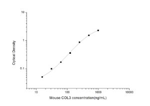 Mouse COL3(Collagen Type Ⅲ) ELISA Kit
