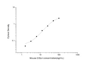 Mouse COL4(Collagen Type Ⅳ) ELISA Kit