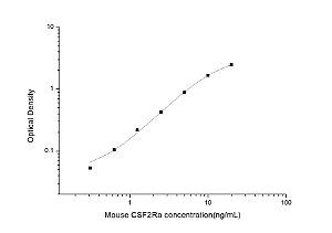 Mouse CSF2Ra(Colony Stimulating Factor 2 Receptor Alpha) ELISA Kit