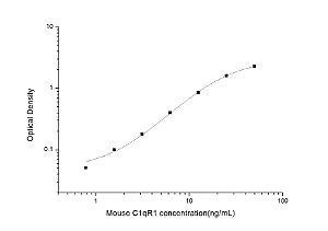 Mouse C1qR1(Complement Component 1q Receptor 1) ELISA Kit