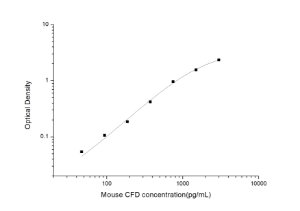 Mouse CFD(Complement Factor D) ELISA Kit