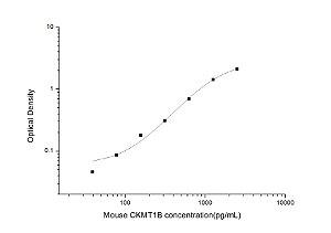 Mouse CKMT1B(Creatine Kinase, Mitochondrial 1B) ELISA Kit