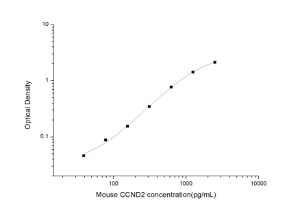 Mouse CCND2(Cyclin D2) ELISA Kit