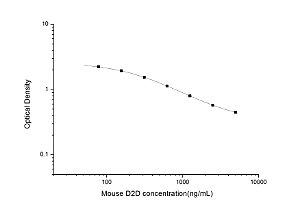 Mouse D2D(D-Dimer) ELISA Kit