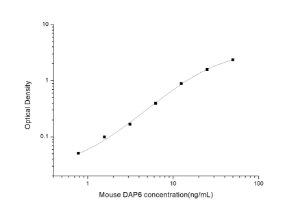 Mouse DAP6(Death Associated Protein 6) ELISA Kit