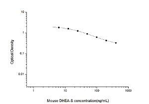 Mouse DHEA-S(Dehydroepiandrosterone sulfate) ELISA Kit