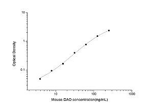 Mouse DAO(Diamine Oxidase) ELISA Kit