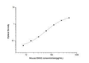Mouse DKK2(Dickkopf Related Protein 2) ELISA Kit