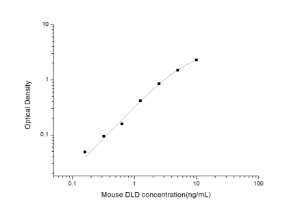 Mouse DLD(Dihydrolipoyl Dehydrogenase) ELISA Kit