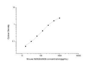 Mouse NOS3/eNOS(Nitric Oxide Synthase 3, Endothelial) ELISA Kit
