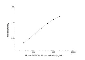 Mouse ECF/CCL11(Eosinophil Chemotactic Factor) ELISA Kit
