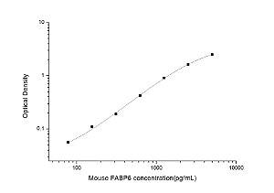 Mouse FABP6(Fatty Acid Binding Protein 6, Ileal) ELISA Kit