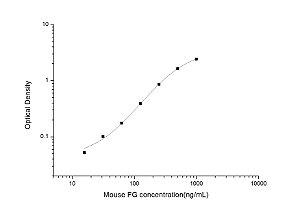Mouse FG(Fibrinogen) ELISA Kit