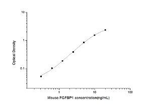 Mouse FGFBP1(Fibroblast Growth Factor Binding Protein 1) ELISA Kit