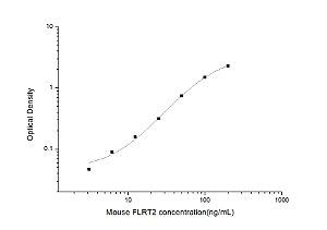 Mouse FLRT2(Fibronectin Leucine Rich Transmembrane Protein 2) ELISA Kit