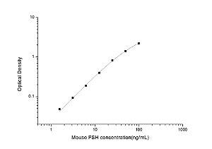 Mouse FSH(Follicle Stimulating Hormone) ELISA Kit