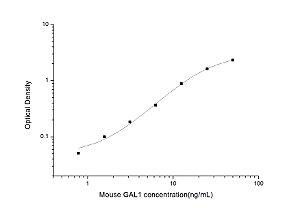 Mouse GAL1(Galectin 1) ELISA Kit