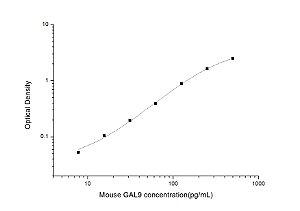Mouse GAL9(Galectin 9) ELISA Kit