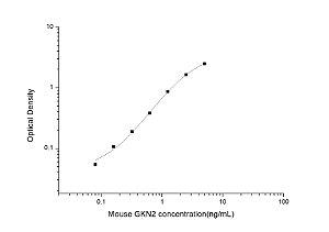 Mouse GKN2(Gastrokine 2) ELISA Kit