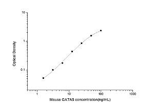 Mouse GATA5(GATA Binding Protein 5) ELISA Kit