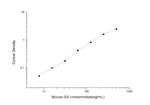 Mouse GS(Gelsolin) ELISA Kit