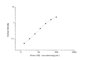 Mouse GRβ(Glucocorticoid Receptor Beta) ELISA Kit