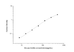 Mouse GUSb(Glucuronidase, Beta) ELISA Kit