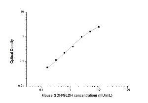 Mouse GDH/GLDH(Glutamate dehydrogenase) ELISA Kit