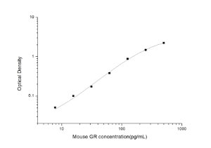 Mouse GR(Glutathione Reductase) ELISA Kit