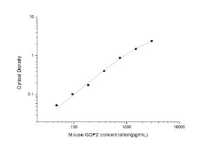 Mouse GDF2(Growth Differentiation Factor 2) ELISA Kit