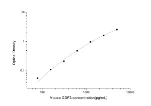 Mouse GDF3(Growth Differentiation Factor 3) ELISA Kit