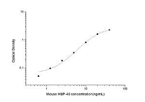 Mouse HSP-40(Heat Shock Protein 40) ELISA Kit