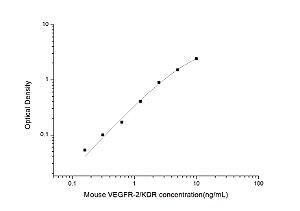 Mouse VEGFR-2/KDR(Vascular Endothelial Growth Factor Receptor 2) ELISA Kit