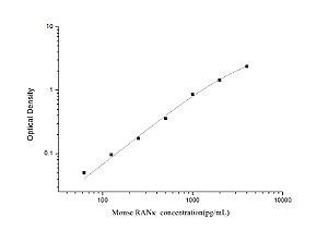 Mouse RANκ(Receptor Activator of Nuclear Factor Kappa B) ELISA Kit