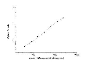 Mouse HNF4a(Hepatocyte Nuclear Factor 4 Alpha) ELISA Kit