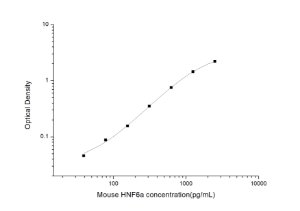 Mouse HNF6a(Hepatocyte Nuclear Factor 6 Alpha) ELISA Kit